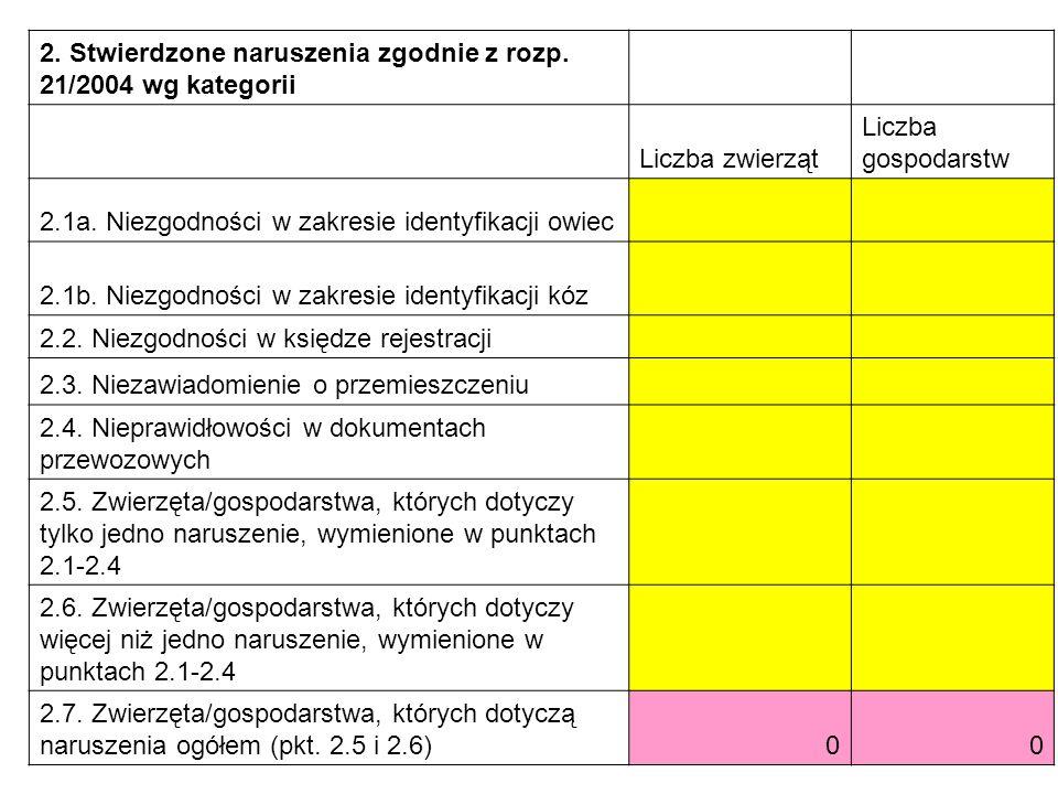 2. Stwierdzone naruszenia zgodnie z rozp. 21/2004 wg kategorii Liczba zwierząt Liczba gospodarstw 2.1a. Niezgodności w zakresie identyfikacji owiec 2.
