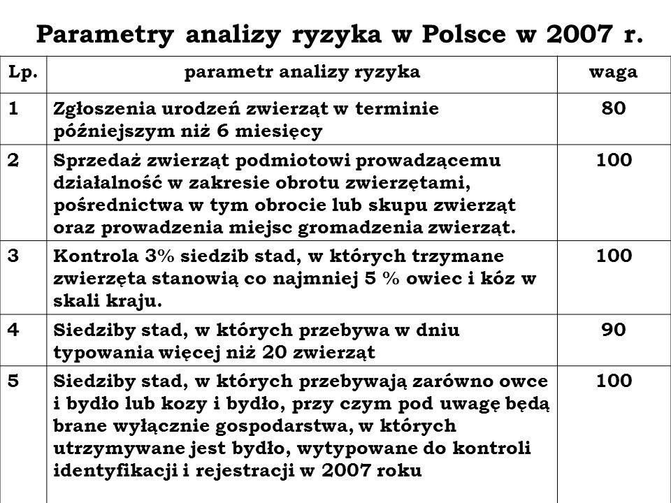 Parametry analizy ryzyka w Polsce w 2007 r. Lp.parametr analizy ryzykawaga 1Zgłoszenia urodzeń zwierząt w terminie późniejszym niż 6 miesięcy 80 2Sprz
