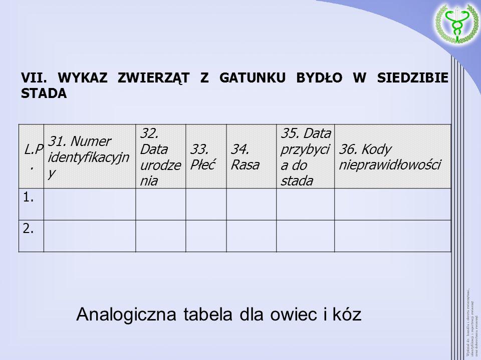 VII. WYKAZ ZWIERZĄT Z GATUNKU BYDŁO W SIEDZIBIE STADA L.P. 31. Numer identyfikacyjn y 32. Data urodze nia 33. Płeć 34. Rasa 35. Data przybyci a do sta