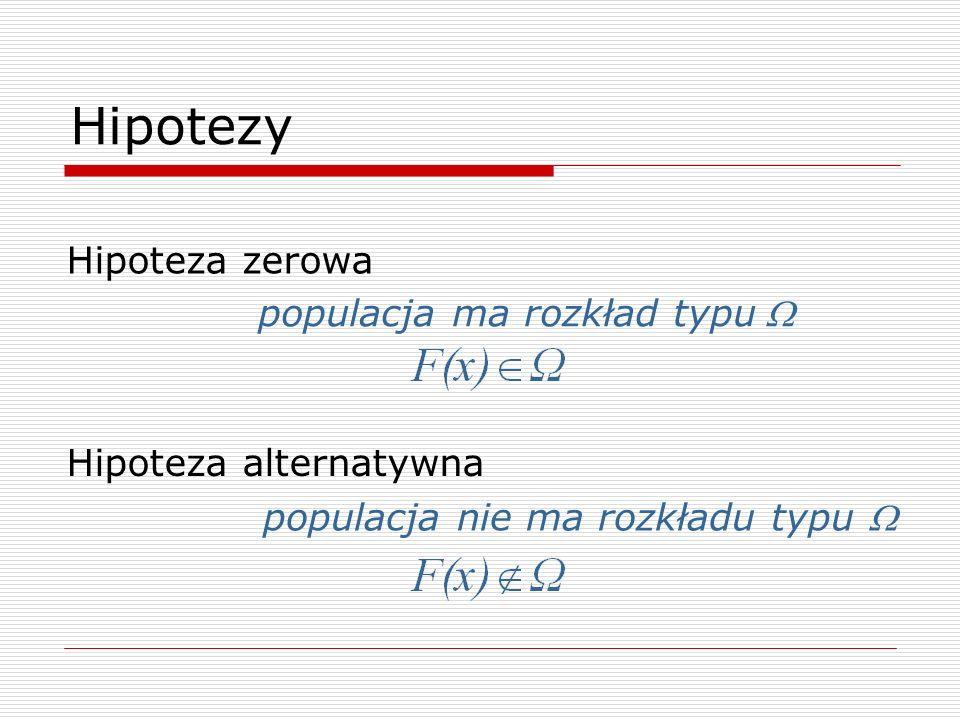 Hipotezy Hipoteza zerowa Hipoteza alternatywna populacja ma rozkład typu populacja nie ma rozkładu typu