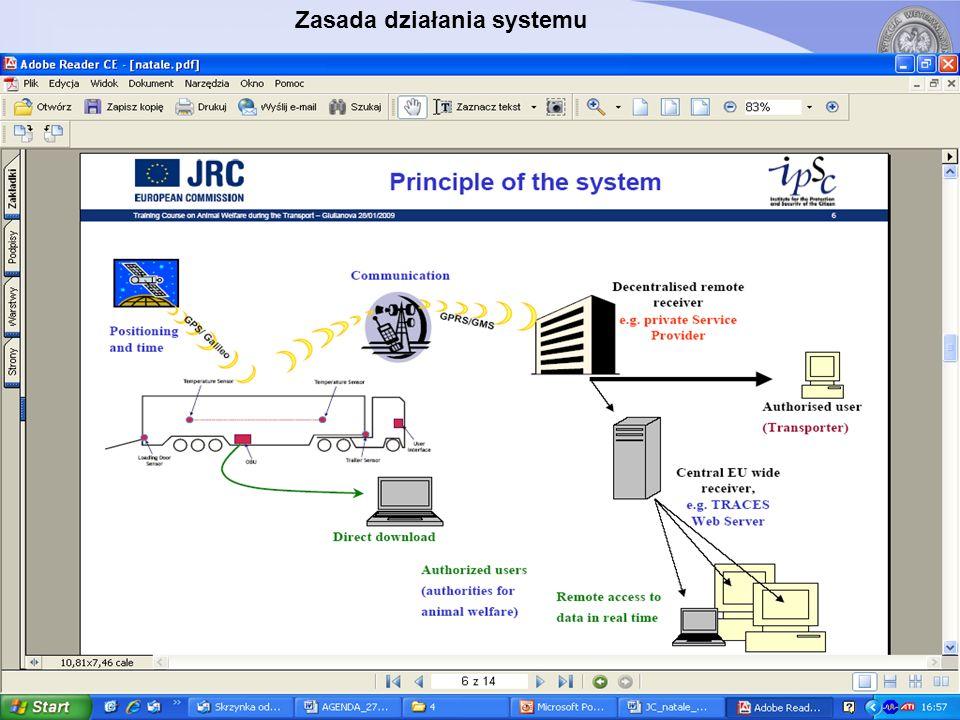 Zasada działania systemu - opis Położenie i czas – GPS / Galileo – Komunikacja – GPRS / GMS – Zdecentralizowany zdalny odbiornik, np.
