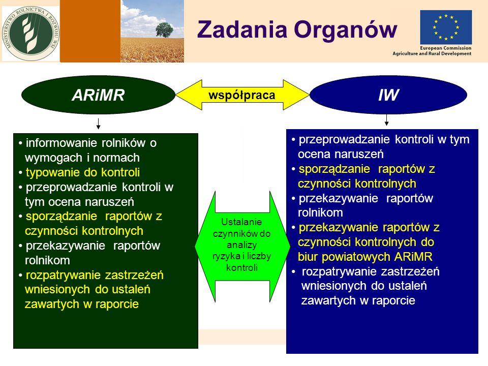 11 Zadania Organów ARiMRIW współpraca informowanie rolników o wymogach i normach typowanie do kontroli przeprowadzanie kontroli w tym ocena naruszeń s