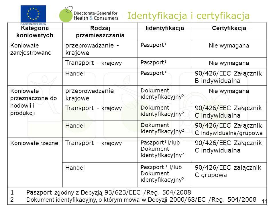 Identyfikacja i certyfikacja Kategoria koniowatych Rodzaj przemieszczania IidentyfikacjaCertyfikacja Koniowate zarejestrowane prze prowadza nie - kraj