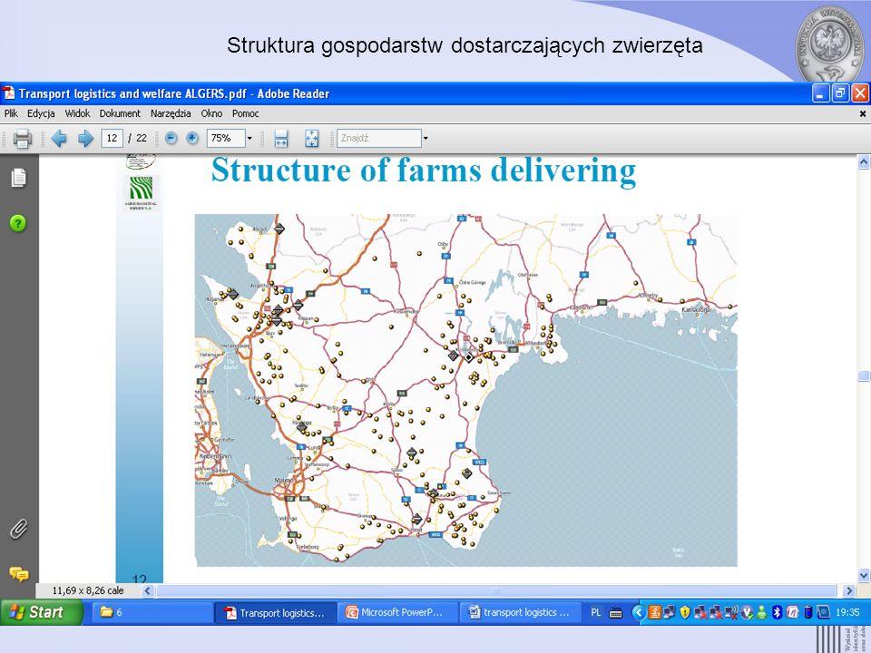 Struktura gospodarstw dostarczających zwierzęta
