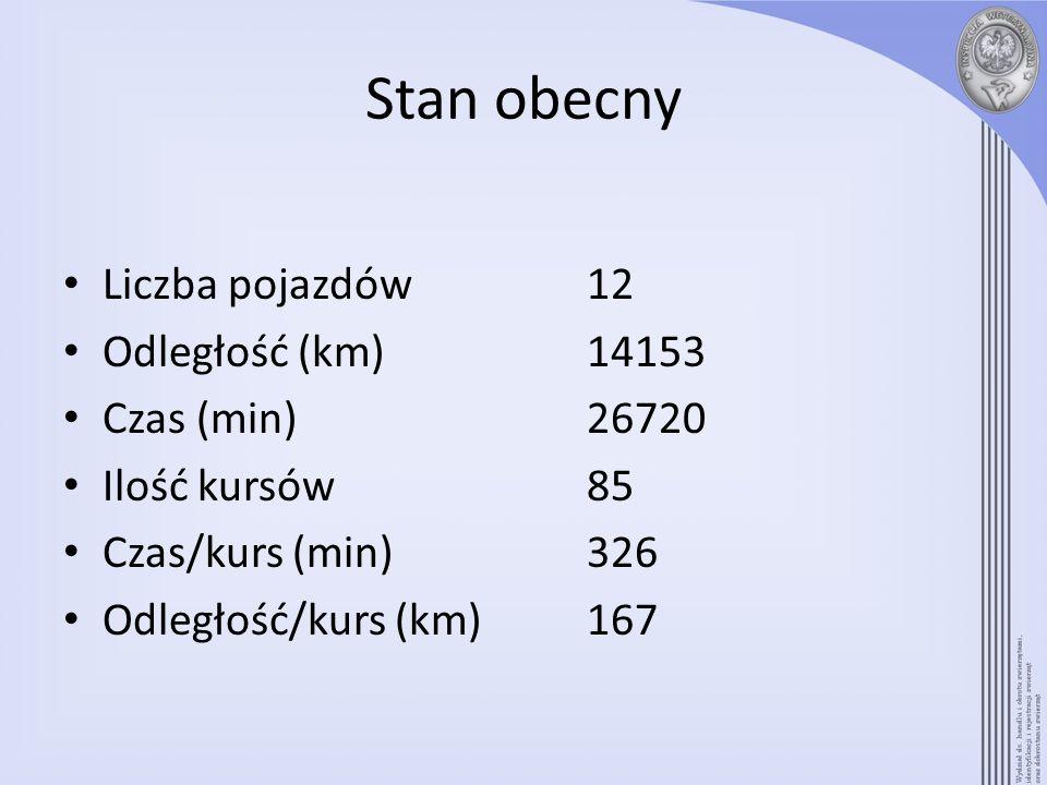 Stan obecny Liczba pojazdów12 Odległość (km)14153 Czas (min)26720 Ilość kursów85 Czas/kurs (min)326 Odległość/kurs (km)167