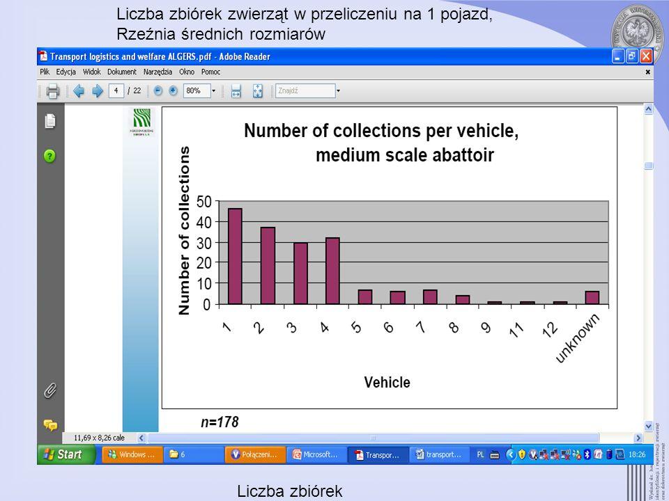 Liczba zbiórek zwierząt w przeliczeniu na 1 pojazd, Rzeźnia średnich rozmiarów Liczba zbiórek