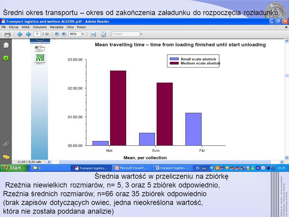 Średni okres transportu – okres od zakończenia załadunku do rozpoczęcia rozładunku Średnia wartość w przeliczeniu na zbiórkę Rzeźnia niewielkich rozmi