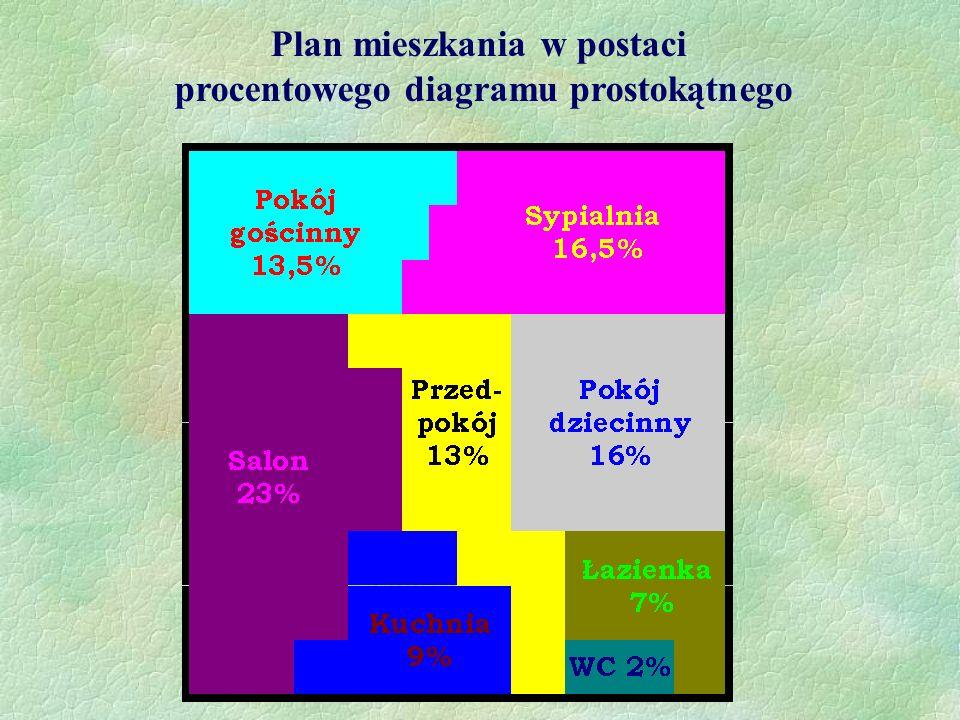 Niektóre dane procentowe łatwo jest przedstawić w diagramie prostokątnym. W zależności od wartości jakie mamy należy wybrać prostokąt lub kwadrat o ta