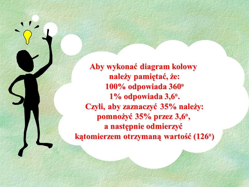 Aby wykonać diagram kołowy należy pamiętać, że: 100% odpowiada 360 o 1% odpowiada 3,6 o.