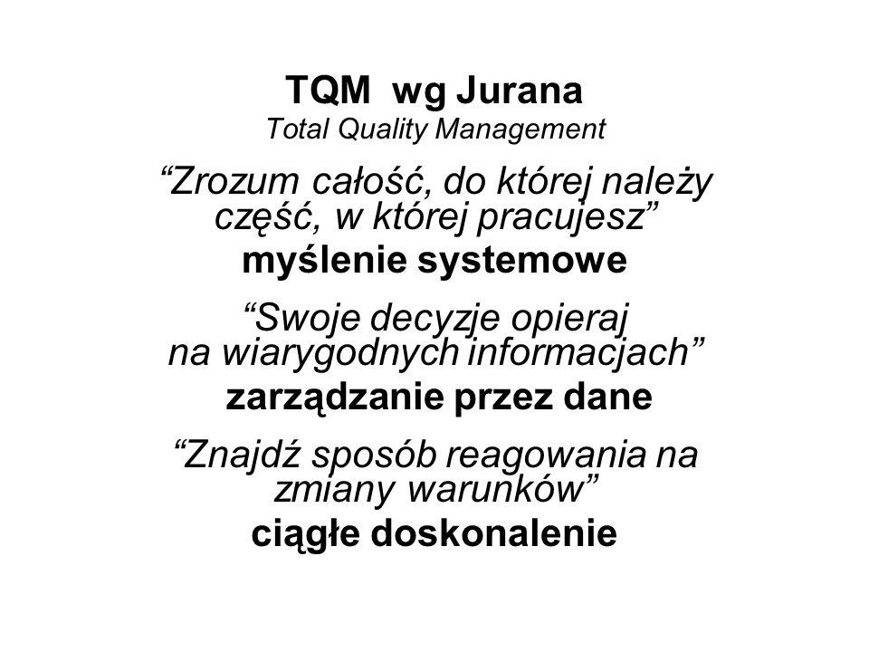 TQM wg Jurana Total Quality Management Zrozum całość, do której należy część, w której pracujesz myślenie systemowe Swoje decyzje opieraj na wiarygodnych informacjach zarządzanie przez dane Znajdź sposób reagowania na zmiany warunków ciągłe doskonalenie