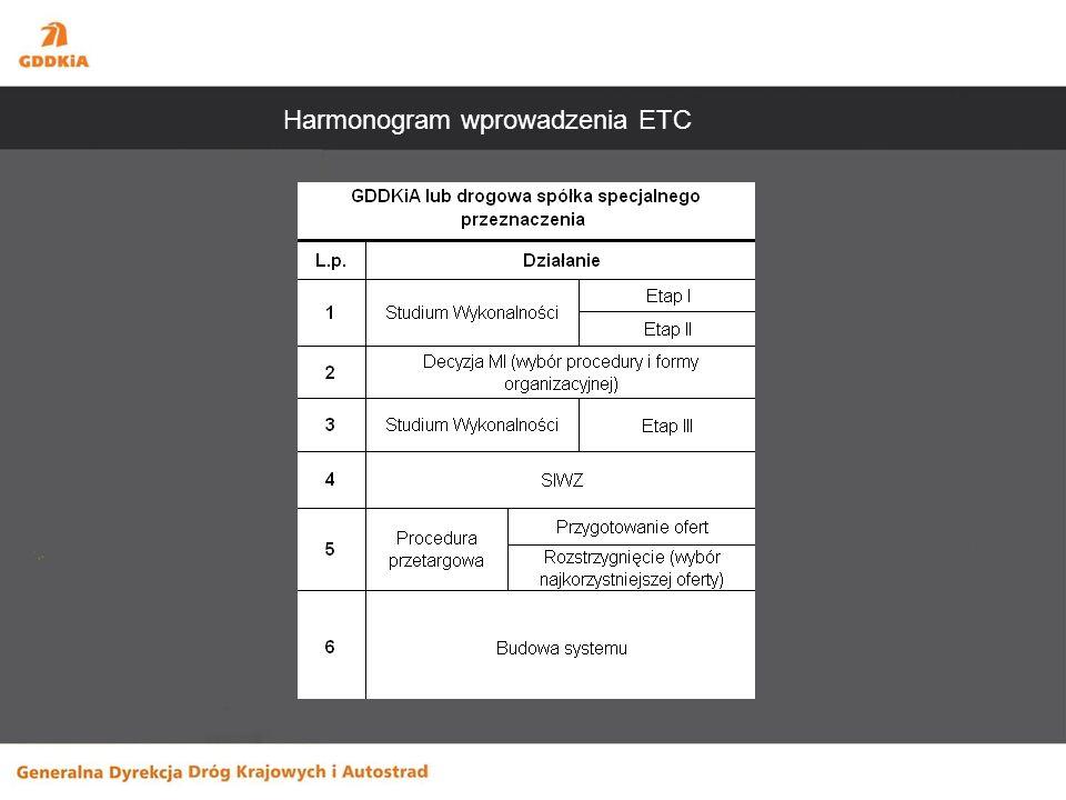 Harmonogram wprowadzenia ETC