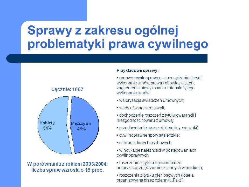 Sprawy z zakresu ogólnej problematyki prawa cywilnego Łącznie: 1607 W porównaniu z rokiem 2003/2004: liczba spraw wzrosła o 15 proc.