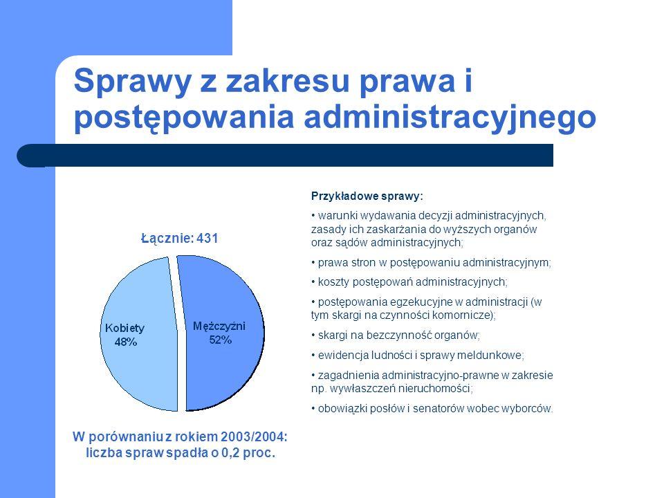 Sprawy z zakresu prawa i postępowania administracyjnego Łącznie: 431 W porównaniu z rokiem 2003/2004: liczba spraw spadła o 0,2 proc.