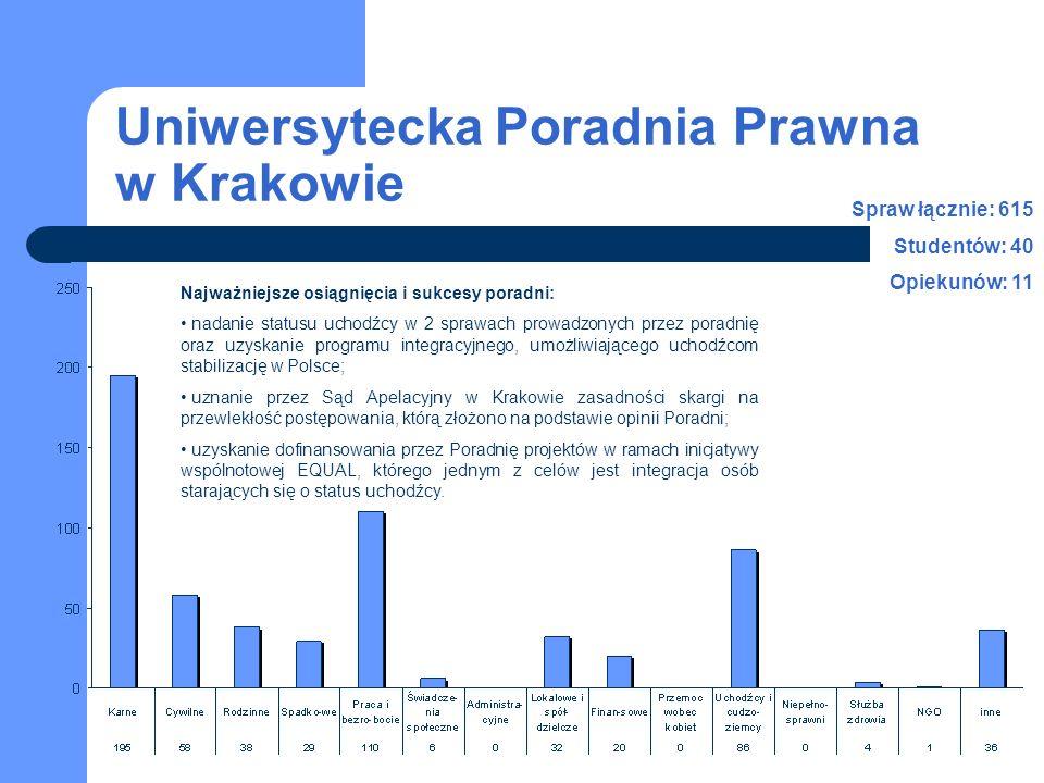 Uniwersytecka Poradnia Prawna w Krakowie Najważniejsze osiągnięcia i sukcesy poradni: nadanie statusu uchodźcy w 2 sprawach prowadzonych przez poradnię oraz uzyskanie programu integracyjnego, umożliwiającego uchodźcom stabilizację w Polsce; uznanie przez Sąd Apelacyjny w Krakowie zasadności skargi na przewlekłość postępowania, którą złożono na podstawie opinii Poradni; uzyskanie dofinansowania przez Poradnię projektów w ramach inicjatywy wspólnotowej EQUAL, którego jednym z celów jest integracja osób starających się o status uchodźcy.