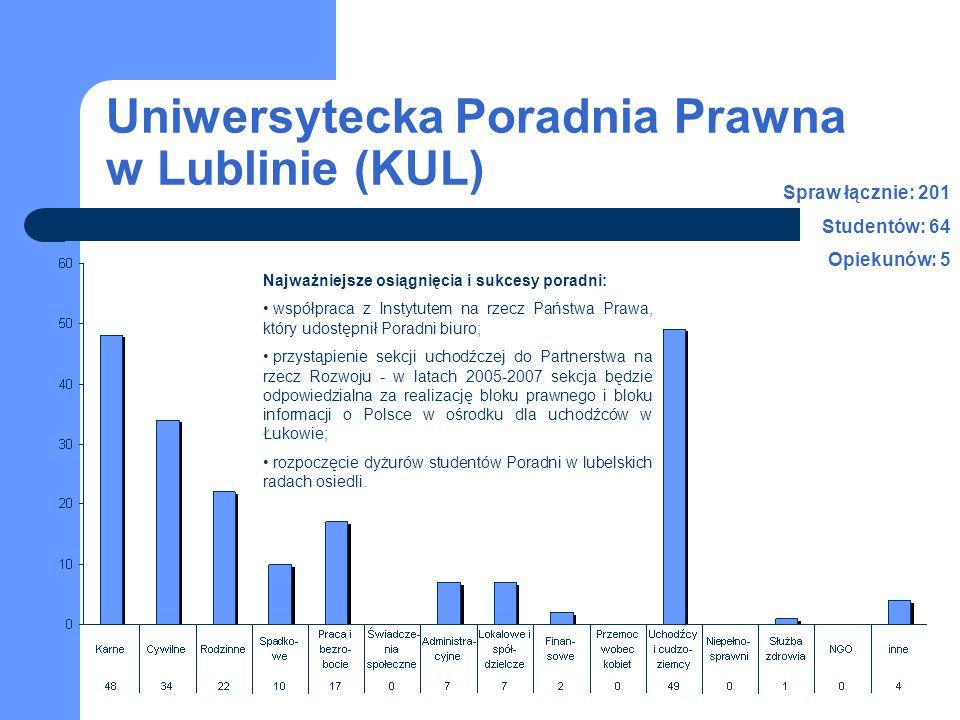 Uniwersytecka Poradnia Prawna w Lublinie (KUL) Najważniejsze osiągnięcia i sukcesy poradni: współpraca z Instytutem na rzecz Państwa Prawa, który udostępnił Poradni biuro; przystąpienie sekcji uchodźczej do Partnerstwa na rzecz Rozwoju - w latach 2005-2007 sekcja będzie odpowiedzialna za realizację bloku prawnego i bloku informacji o Polsce w ośrodku dla uchodźców w Łukowie; rozpoczęcie dyżurów studentów Poradni w lubelskich radach osiedli.