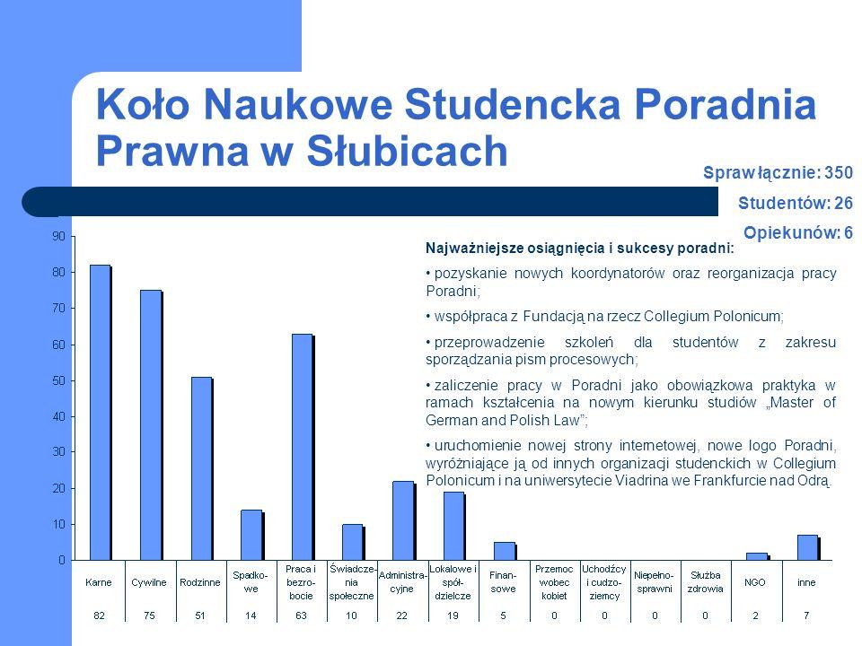 Koło Naukowe Studencka Poradnia Prawna w Słubicach Spraw łącznie: 350 Studentów: 26 Opiekunów: 6 Najważniejsze osiągnięcia i sukcesy poradni: pozyskanie nowych koordynatorów oraz reorganizacja pracy Poradni; współpraca z Fundacją na rzecz Collegium Polonicum; przeprowadzenie szkoleń dla studentów z zakresu sporządzania pism procesowych; zaliczenie pracy w Poradni jako obowiązkowa praktyka w ramach kształcenia na nowym kierunku studiów Master of German and Polish Law; uruchomienie nowej strony internetowej, nowe logo Poradni, wyróżniające ją od innych organizacji studenckich w Collegium Polonicum i na uniwersytecie Viadrina we Frankfurcie nad Odrą.