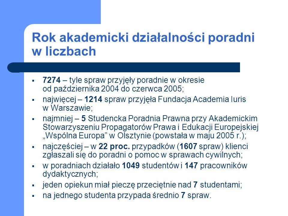 SPP przy Akademickim Stowarzyszeniu Propagatorów Prawa i Edukacji Europejskiej Wspólna Europa w Olsztynie Spraw łącznie: 5 Studentów: 10 Opiekunów: 5 Najważniejsze osiągnięcia i sukcesy poradni: rozpoczęcie działalności w maju 2005.