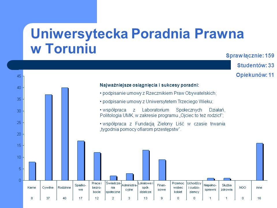 Uniwersytecka Poradnia Prawna w Toruniu Spraw łącznie: 159 Studentów: 33 Opiekunów: 11 Najważniejsze osiągnięcia i sukcesy poradni: podpisanie umowy z Rzecznikiem Praw Obywatelskich; podpisanie umowy z Uniwersytetem Trzeciego Wieku; współpraca z Laboratorium Społecznych Działań, Politologia UMK, w zakresie programu Ojciec to też rodzic!; współpraca z Fundacją Zielony Liść w czasie trwania tygodnia pomocy ofiarom przestępstw.