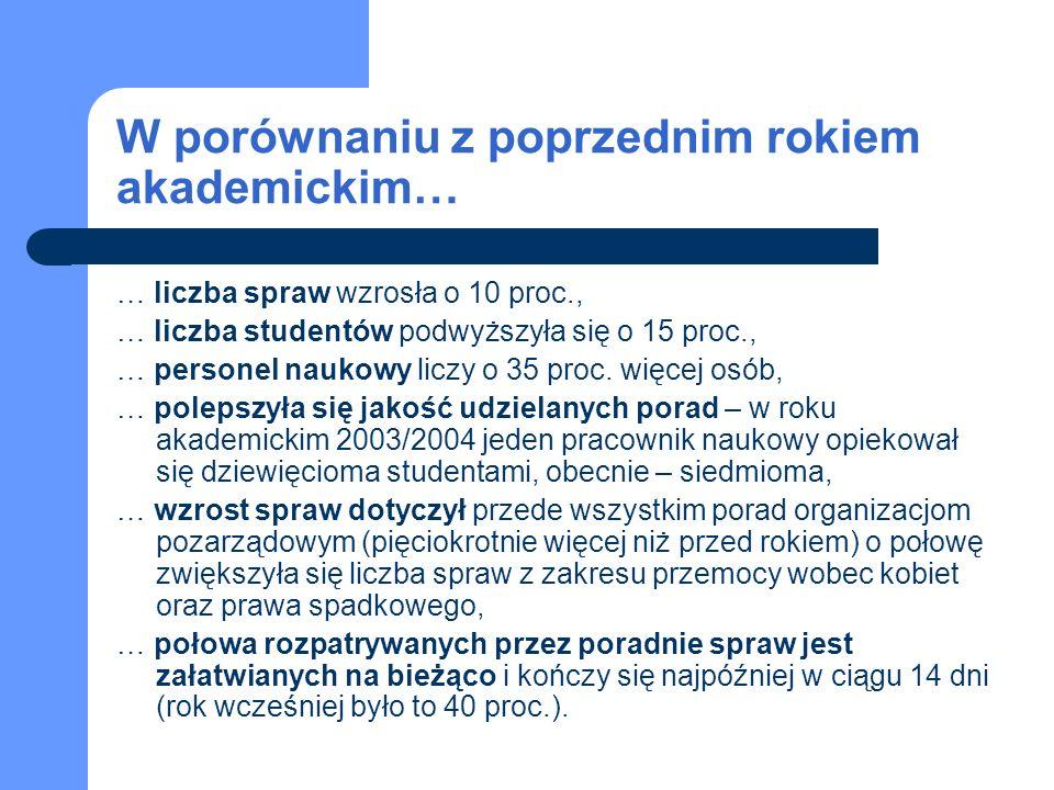 Uniwersytecka Poradnia Prawna we Wrocławiu Spraw łącznie: 320 Studentów: 30 Opiekunów: 9 Najważniejsze osiągnięcia i sukcesy poradni: podpisanie umowy o udzielanie porad prawnych ze Stowarzyszeniem im.