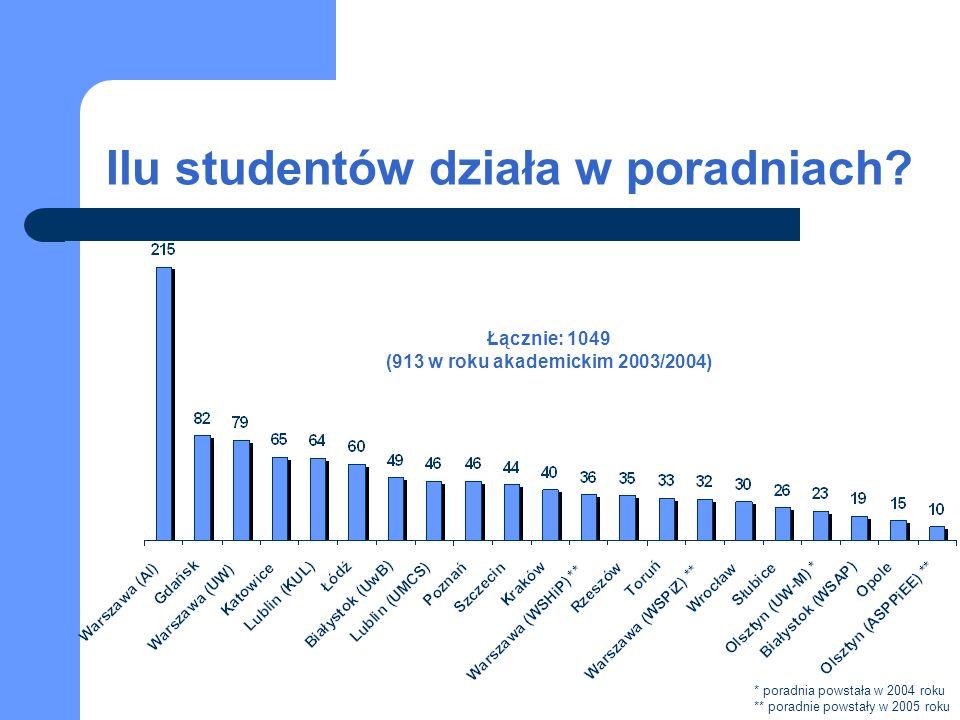 Uniwersytecka Poradnia Prawna w Rzeszowie Spraw łącznie: 230 Studentów: 35 Opiekunów: 2 Najważniejsze osiągnięcia i sukcesy poradni: nawiązanie kontaktów z lokalnymi mediami; uzyskanie stałego źródła finansowania Poradni z funduszy uczelni.