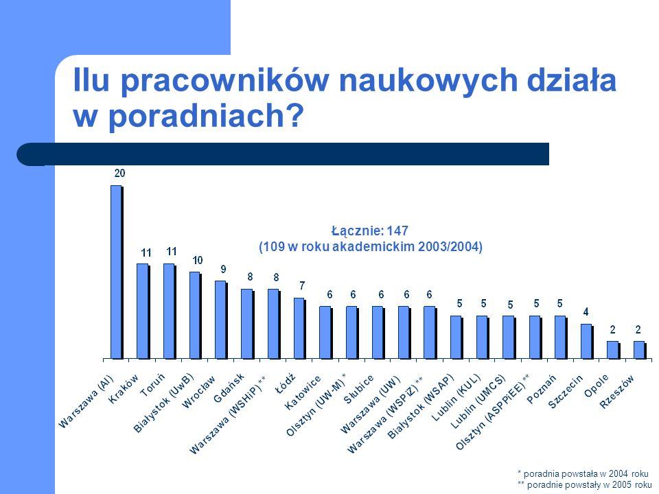 Sprawy finansowe Łącznie: 182 W porównaniu z rokiem 2003/2004: liczba spraw wzrosła o 2 proc.