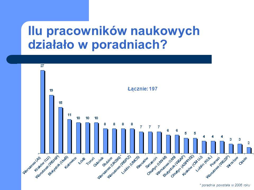 Ilu pracowników naukowych działało w poradniach Łącznie: 197 * poradnia powstała w 2006 roku