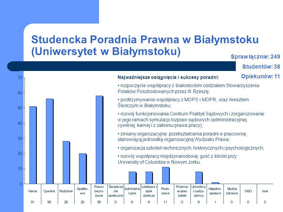 Studencka Poradnia Prawna w Białymstoku (Uniwersytet w Białymstoku) 2003-2007 Liczba spraw w latach 2003-2007 Liczba studentów i personelu naukowego w latach 2003-2007 studenci opiekunowie