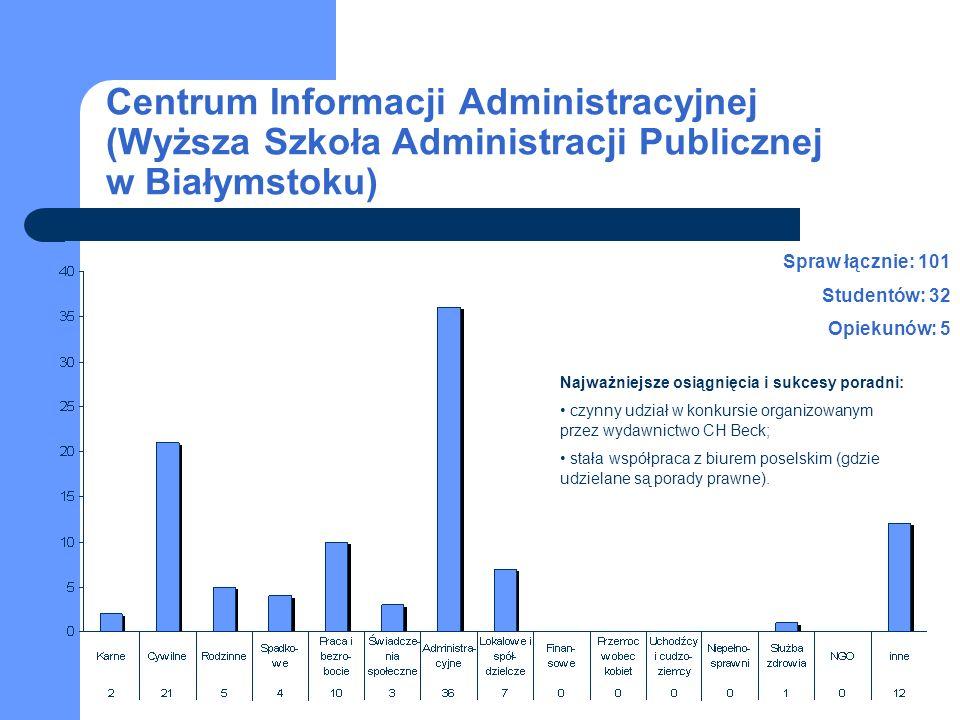 Centrum Informacji Administracyjnej (Wyższa Szkoła Administracji Publicznej w Białymstoku) 2003-2007 studenci opiekunowie Liczba spraw w latach 2003-2007 Liczba studentów i personelu naukowego w latach 2003-2007