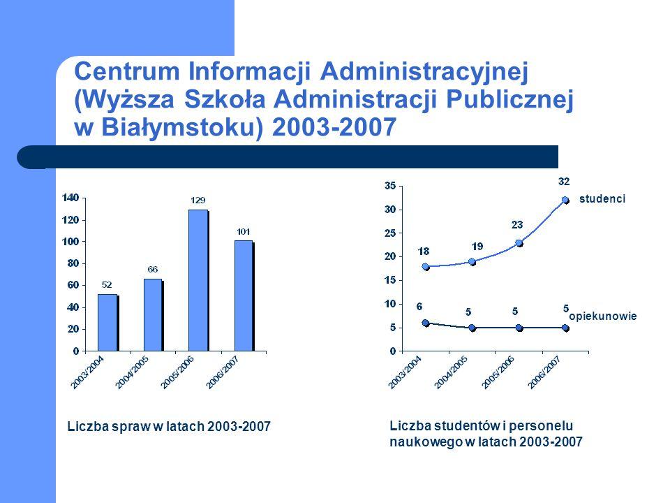 Studencka Uniwersytecka Poradnia Prawna w Gdańsku Spraw łącznie: 293 Studentów: 56 Opiekunów: 8