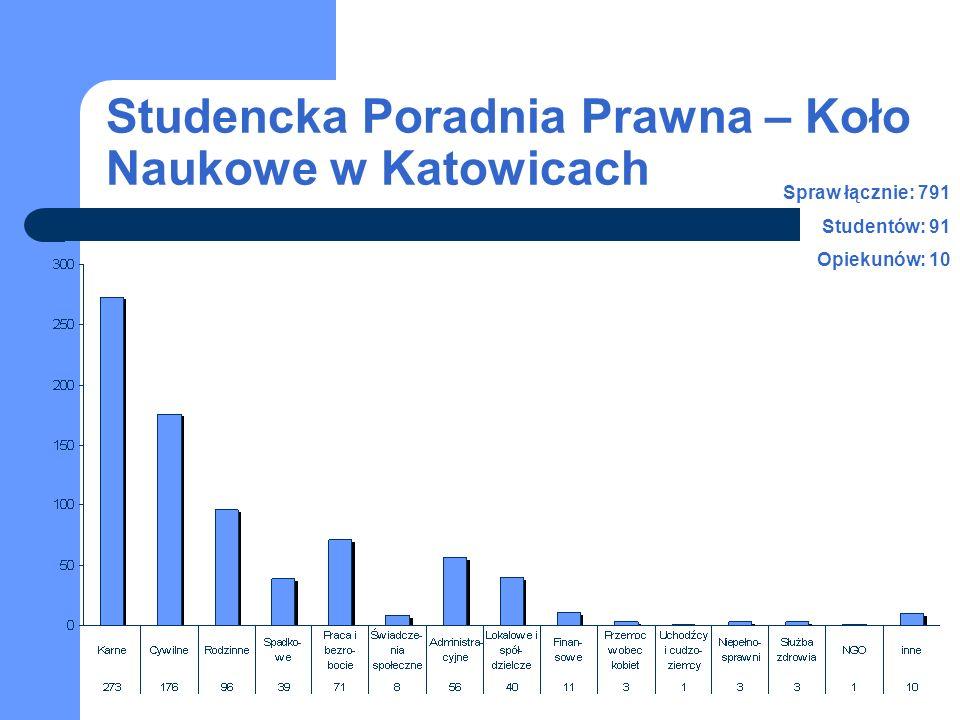Studencka Poradnia Prawna – Koło Naukowe w Katowicach Spraw łącznie: 791 Studentów: 91 Opiekunów: 10