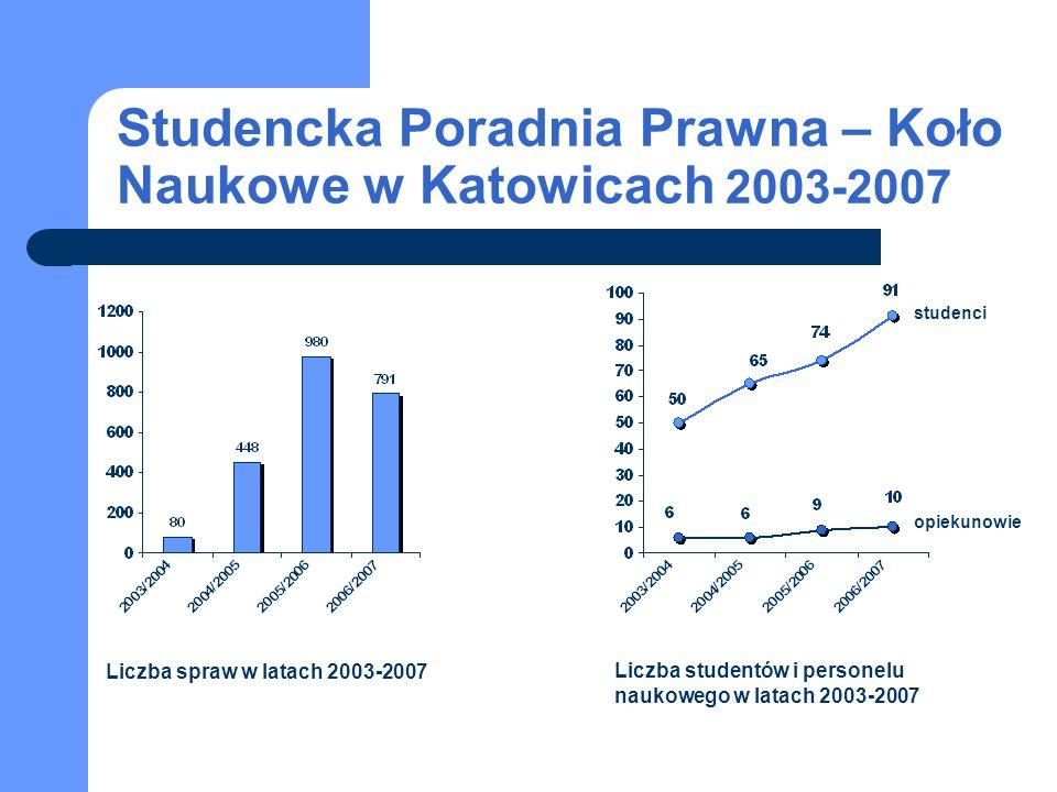 Poradnia Prawa Medycznego w Krakowie Najważniejsze osiągnięcia i sukcesy poradni: przyspieszenie terminu przywrócenia funkcjonowania Lotniczego Pogotowia Ratunkowego w Małopolsce; współpraca w organizacji kampanii społecznej 30x2 mającej na celu nauczanie pierwszej pomocy w województwie małopolskim.