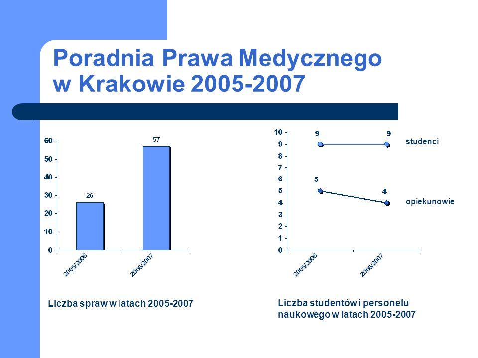 Liczba spraw w latach 2005-2007 Liczba studentów i personelu naukowego w latach 2005-2007 studenci opiekunowie Poradnia Prawa Medycznego w Krakowie 2005-2007