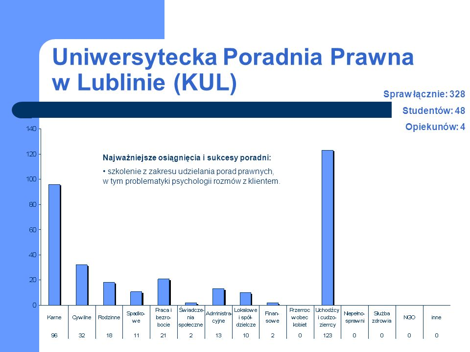 Uniwersytecka Poradnia Prawna w Lublinie (KUL) Najważniejsze osiągnięcia i sukcesy poradni: szkolenie z zakresu udzielania porad prawnych, w tym problematyki psychologii rozmów z klientem.