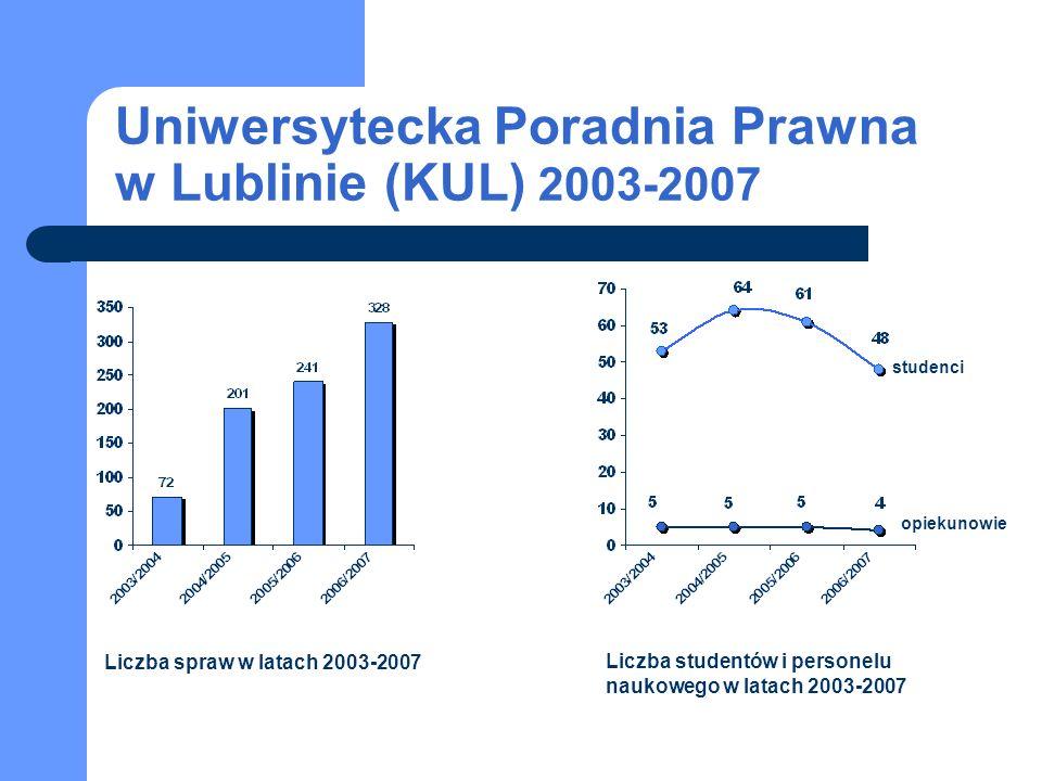 Uniwersytecka Studencka Poradnia Prawna w Lublinie (UMCS) Najważniejsze osiągnięcia i sukcesy poradni: utworzenie sekcji prawa karnego ds.