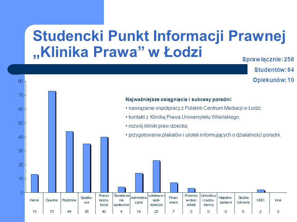 Studencki Punkt Informacji Prawnej Klinika Prawa w Łodzi 2003-2007 studenci opiekunowie Liczba spraw w latach 2003-2007 Liczba studentów i personelu naukowego w latach 2003-2007