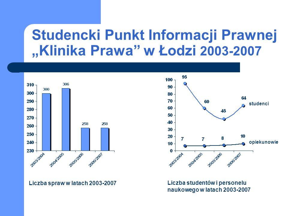 Studencka Poradnia Prawna w Olsztynie (UW-M) Spraw łącznie: 127 Studentów: 32 Opiekunów: 6 Najważniejsze osiągnięcia i sukcesy poradni: rozszerzenie współpracy z opiekunami.
