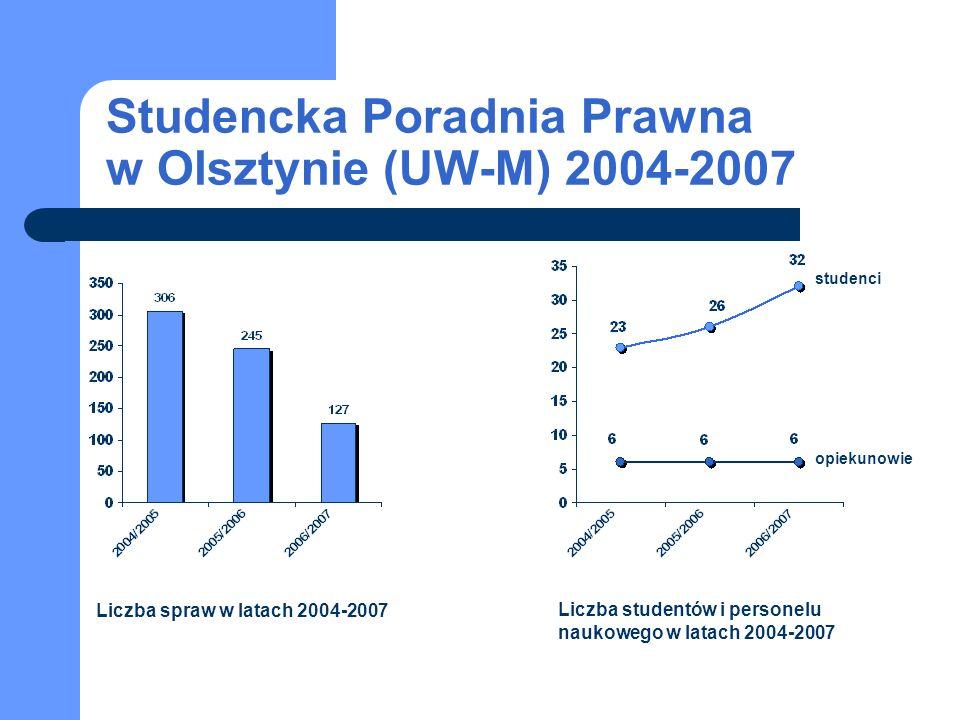 Liczba spraw w latach 2004-2007 Liczba studentów i personelu naukowego w latach 2004-2007 studenci opiekunowie Studencka Poradnia Prawna w Olsztynie (UW-M) 2004-2007
