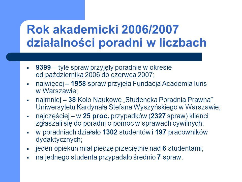 W porównaniu z poprzednim rokiem akademickim… … w Polsce jest o jedną poradnię więcej, … liczba spraw była na podobnym poziomie i zmniejszyła się o 4 proc., … wzrost spraw dotyczył przede wszystkim porad z zakresu prawa karnego oraz pomocy prawnej udzielanej uchodźcom i cudzoziemcom, … liczba studentów wzrosła się o 2 proc., … personel naukowy liczy o 10 proc.