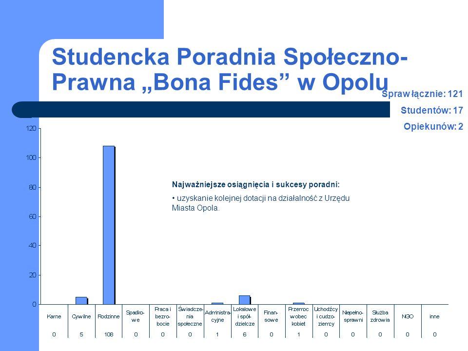 Studencka Poradnia Społeczno- Prawna Bona Fides w Opolu Spraw łącznie: 121 Studentów: 17 Opiekunów: 2 Najważniejsze osiągnięcia i sukcesy poradni: uzyskanie kolejnej dotacji na działalność z Urzędu Miasta Opola.