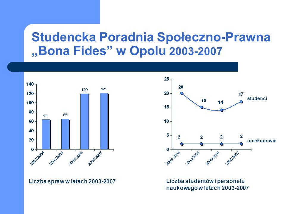 Studencka Poradnia Społeczno-Prawna Bona Fides w Opolu 2003-2007 studenci opiekunowie Liczba spraw w latach 2003-2007 Liczba studentów i personelu naukowego w latach 2003-2007