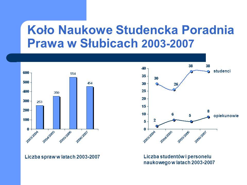 Koło Naukowe Studencka Poradnia Prawa w Słubicach 2003-2007 studenci opiekunowie Liczba spraw w latach 2003-2007 Liczba studentów i personelu naukowego w latach 2003-2007