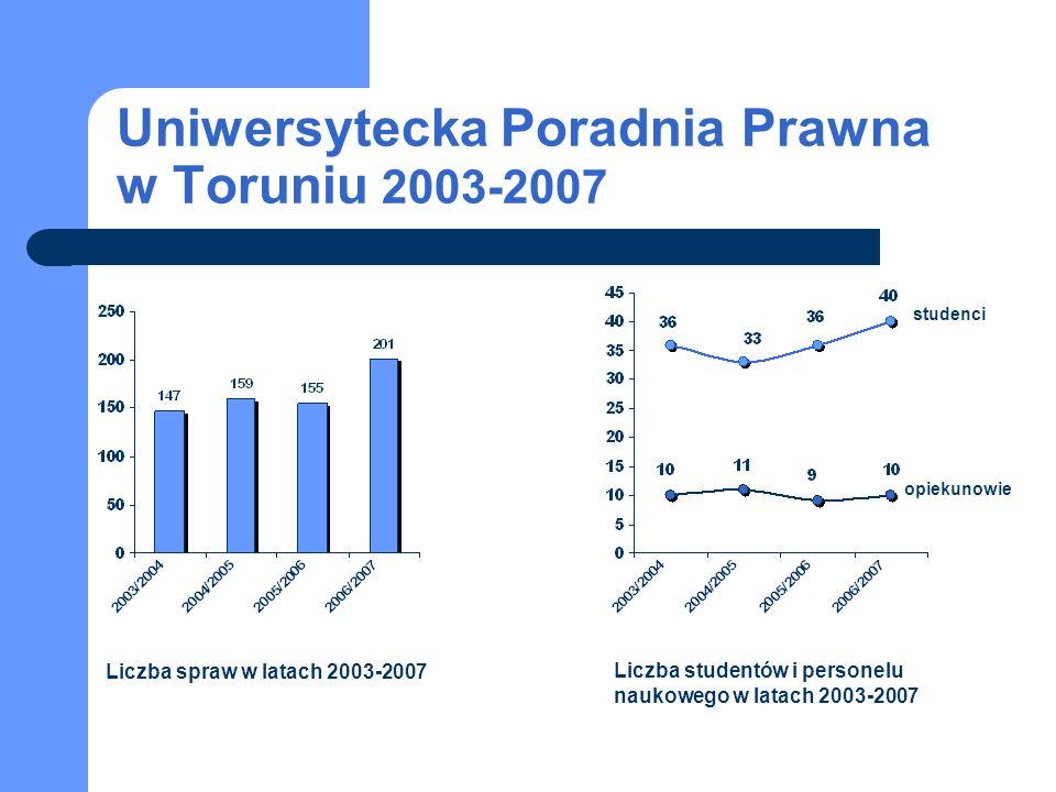 Uniwersytecka Poradnia Prawna w Toruniu 2003-2007 studenci opiekunowie Liczba spraw w latach 2003-2007 Liczba studentów i personelu naukowego w latach 2003-2007