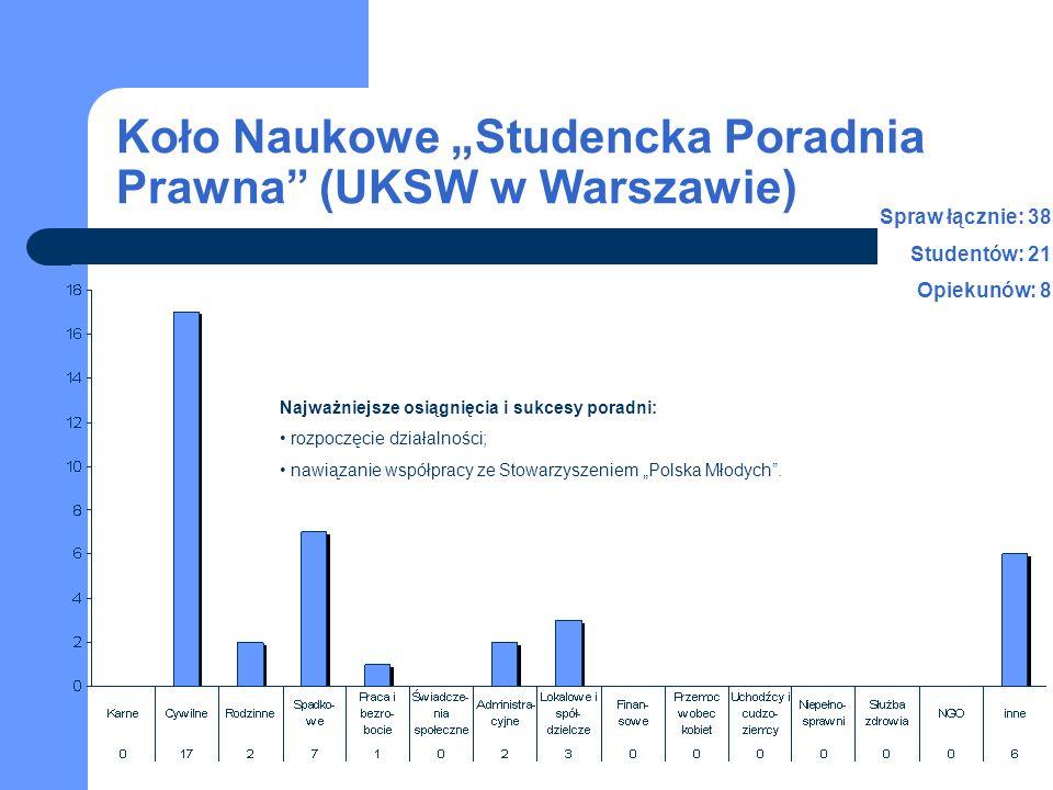 Koło Naukowe Studencka Poradnia Prawna (UKSW w Warszawie) Najważniejsze osiągnięcia i sukcesy poradni: rozpoczęcie działalności; nawiązanie współpracy ze Stowarzyszeniem Polska Młodych.