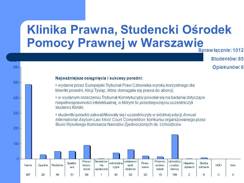 Klinika Prawna, Studencki Ośrodek Pomocy Prawnej w Warszawie 2003-2007 studenci opiekunowie Liczba spraw w latach 2003-2007 Liczba studentów i personelu naukowego w latach 2003-2007