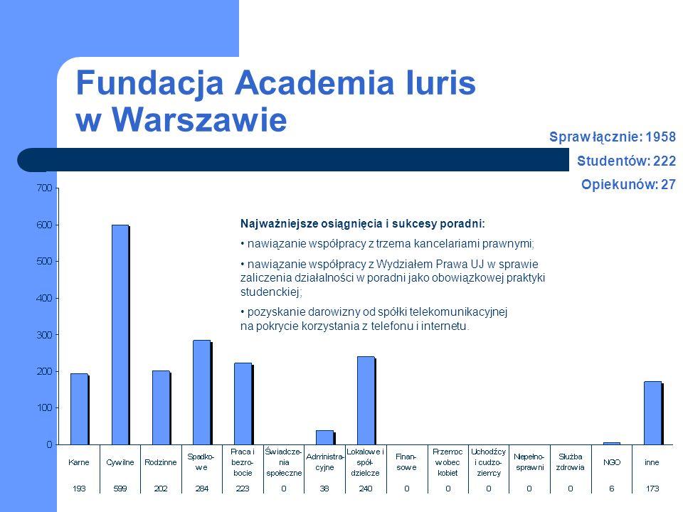 Fundacja Academia Iuris w Warszawie 2003-2007 studenci opiekunowie Liczba spraw w latach 2003-2007 Liczba studentów i personelu naukowego w latach 2003-2007