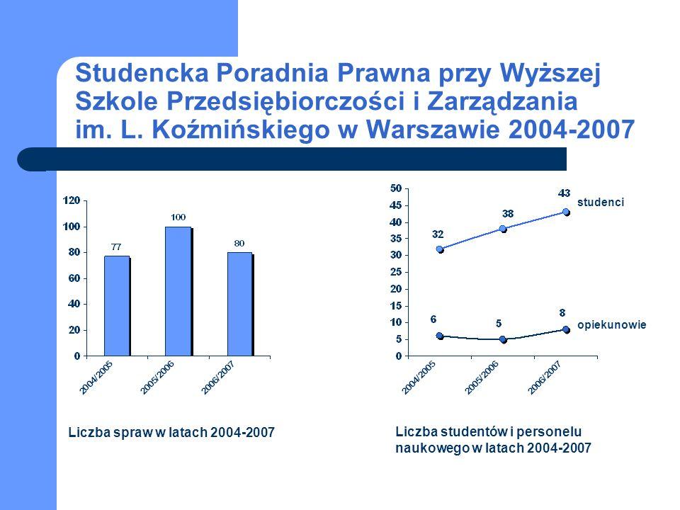 Liczba spraw w latach 2004-2007 Liczba studentów i personelu naukowego w latach 2004-2007 studenci opiekunowie Studencka Poradnia Prawna przy Wyższej Szkole Przedsiębiorczości i Zarządzania im.