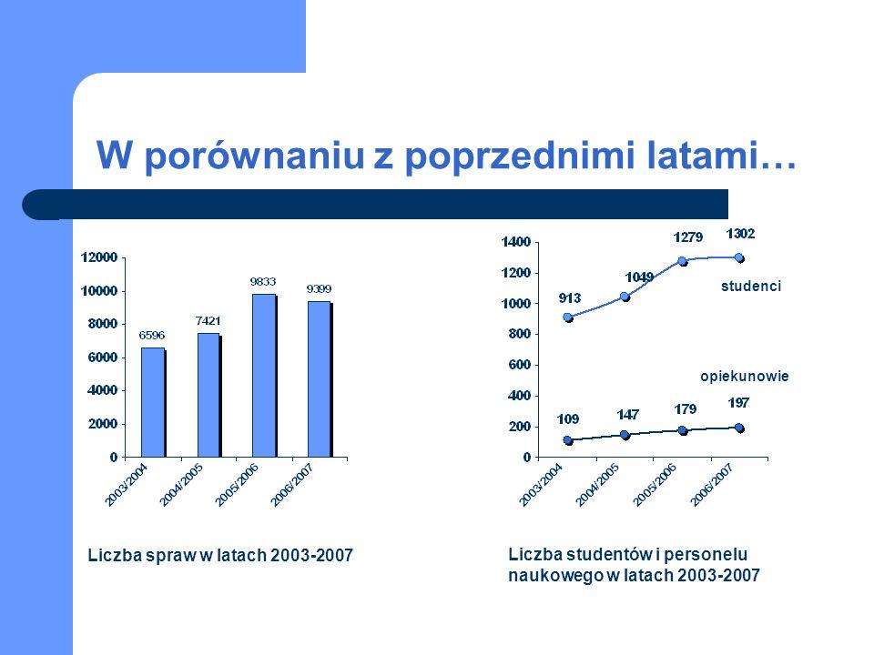 W porównaniu z poprzednimi latami… Liczba spraw w latach 2003-2007 Liczba studentów i personelu naukowego w latach 2003-2007 studenci opiekunowie