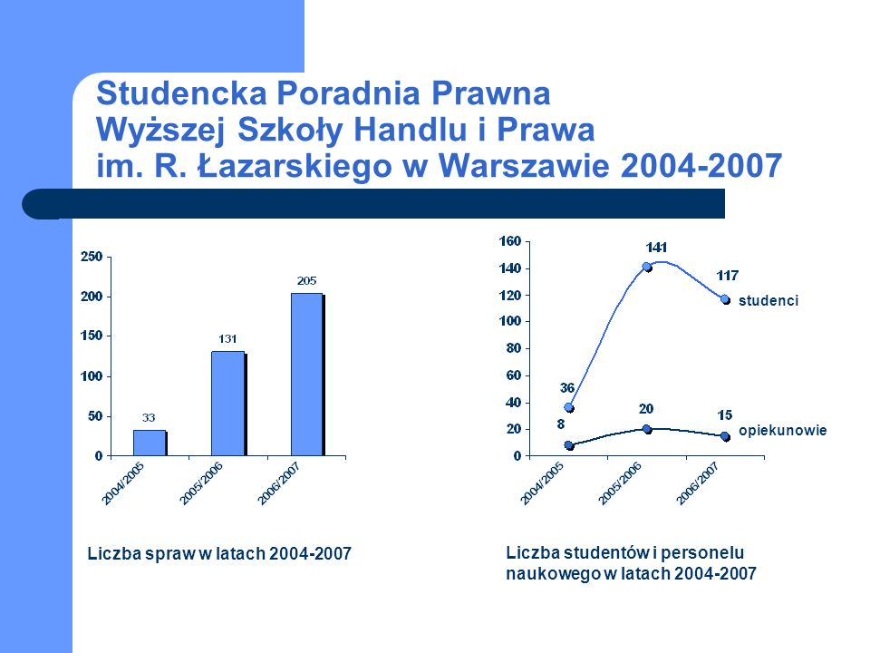 Liczba spraw w latach 2004-2007 Liczba studentów i personelu naukowego w latach 2004-2007 studenci opiekunowie Studencka Poradnia Prawna Wyższej Szkoły Handlu i Prawa im.
