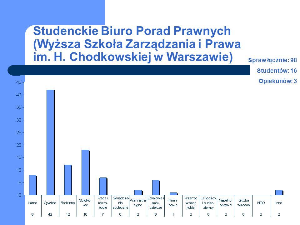 Liczba spraw w latach 2005-2007 Liczba studentów i personelu naukowego w latach 2005-2007 studenci opiekunowie Studenckie Biuro Porad Prawnych (Wyższa Szkoła Zarządzania i Prawa im.
