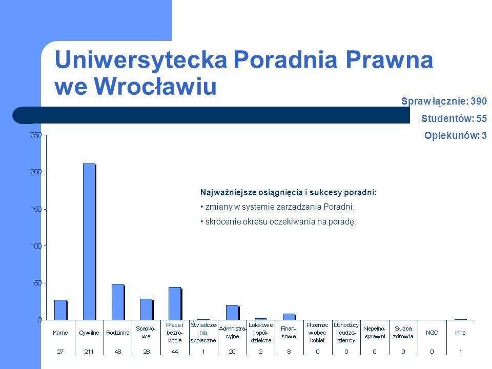 Uniwersytecka Poradnia Prawna we Wrocławiu Spraw łącznie: 390 Studentów: 55 Opiekunów: 3 Najważniejsze osiągnięcia i sukcesy poradni: zmiany w systemie zarządzania Poradni; skrócenie okresu oczekiwania na poradę.